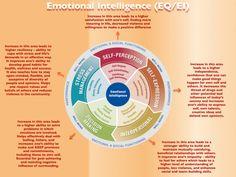 An Emotional Intelligence Model