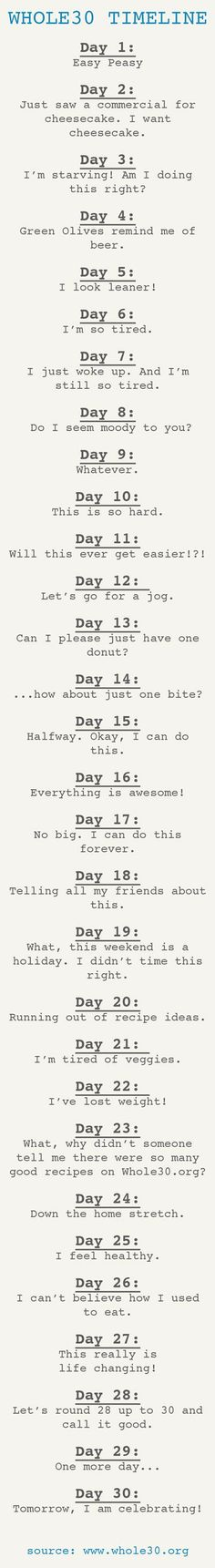 Whole30 Timeline
