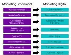 Qué es Marketing Digital - Digit Soft Branding, Marketing Digital, Tech Companies, Company Logo, Social Media, School, Blog, Socialism, Print Advertising