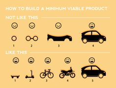 Nice visual on how to build a minimum viable product.