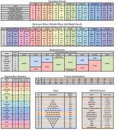 Music Theory Chart