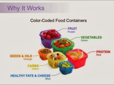 21 Day Fix Food Containers