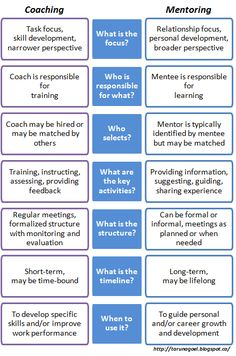 Over the last few weeks, I have been reading about coaching and mentoring. The trigger for all this activity was on 07 April. Coaching Questions, Life Coaching Tools, Leadership Coaching, Leadership Development, Team Coaching, Mentor Program, Instructional Coaching, Change Management, Physics Classroom