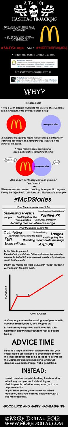 A Tale Of Hashtag Hijacking[INFOGRAPHIC]