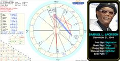 Samuel L. Jackson's birth chart.   Samuel Leroy Jackson is an American film and television actor and film producer. After becoming involved with the Civil Rights Movement, he moved on to acting in theater at Morehouse College, and then films. http://www.astrologynewsworld.com/index.php/galleries/celeb-gallery/item/samuel-l-jackson #astrology #birthchart #natalchart #celebrity #sagittarius #birthday #samuelljackson