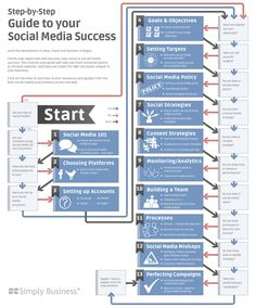 A Step by Step Guide to Social Media Success [Infographic] | A really cool step by step guide to figuring out which platforms and accounts you want to use on your way to social media success.