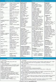 Tipos de Datos en PostgreSQL mas varias funciones Matematicas, String y para agregaciones ademas de algunos querys interesantes.