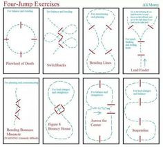 To clarify, eight exercises using four jumps each. The fifth exercise is only for the very brave, and I would not attempt it at home :) A reminder: poles can be used as substitutes for jumps. I do ...