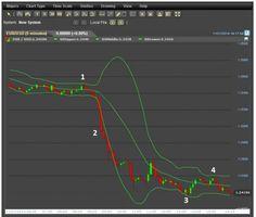 Börsenformel Signale mit Bollinger Bänder erkennen... #boersenformel #signale
