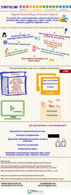 Infografìa Storytelling- Piedad Cabrera | Piktochart Infographic Editor