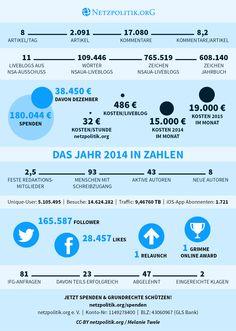 Die ultimative Infografik: Unser Jahr 2014 in Zahlen https://netzpolitik.org/2015/die-ultimative-infografik-unser-jahr-2014-in-zahlen/