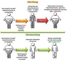 Dieting-vs-Detoxing
