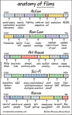 anatomy-of-films