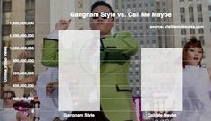 Gangnam Style Tops 1 Billion Views, Beats Call Me Maybe
