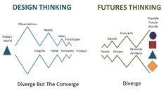 The Fourth Way: Design Thinking Meets Futures Thinking | Anna Roumiantseva | Pulse | LinkedIn