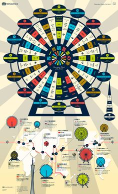 Observation Wheels of the World  Info Graphic