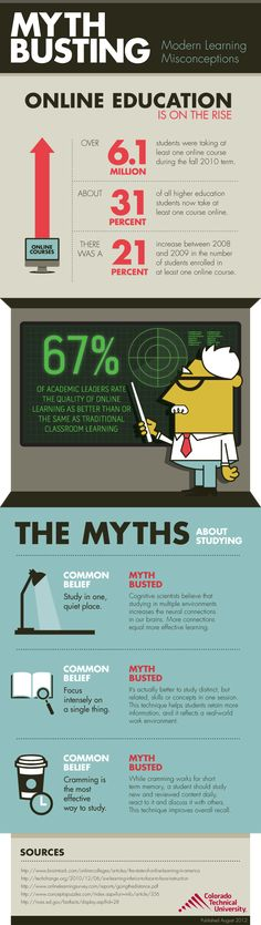 Education Myths: Busted! Online education is on the rise, plus other modern learning misconceptions.