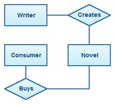 Entity relationship diagram er diagram of student information er diagram tutorial ccuart Image collections