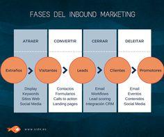 Estas son las fases del #InboundMarketing, la estrategia que se centra en atraer y enamorar a los clientes. #MarketingDigital #Empresas