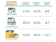 A Tale of Two Markets: A 6-Month Update: Six months ago, we reported that the mismatch between the type of inventory of homes for sale and…