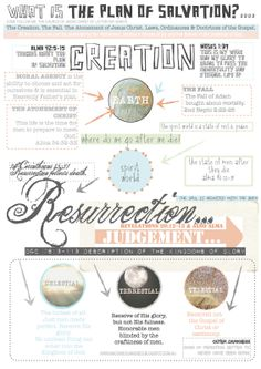~ THE PLAN OF SALVATION ~