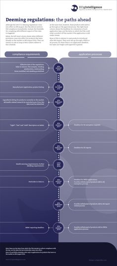 #Inforgraph showing the schedule for compliance with #FDA deeming regulations for #Ecig and #Vapejuice makers.