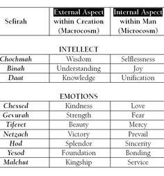 beautiful Sefirotic concepts