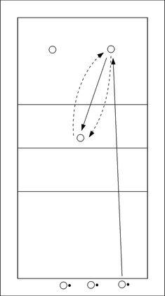 Volleybaloefening: Links- en rechtsachter passen - De spelers met bal serveren om beurten op één van de twee passers in het achterveld. De passers spelen de bal naar de afvanger aan het net en wisselen daarna van positie met de afvanger.