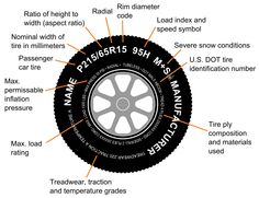 On the sidewall of every tire, there's a great deal of information that identifies its construction and capabilities.