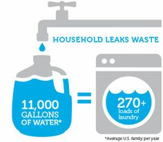 Fix a Leak: Small household leaks can add up to gallons of water lost every day. Thats why WaterSense reminds Americans to check their plumbing fixtures and irrigation systems each year in March during Fix a Leak Week.