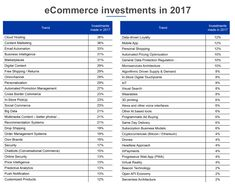 eCommerce Trends 2018 (backed by real data) – GoBeyond. General Data Protection Regulation, Business Intelligence, Trends 2018, New Technology, Content Marketing, Ecommerce, Investing, Medium, Inbound Marketing