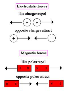 Electromagnetism -- diagrams & explanations