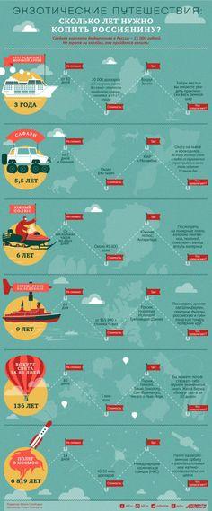 Сколько нужно копить россиянину на экзотические путешествия? Инфографика   Инфографика   Аргументы и Факты