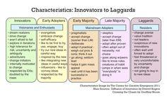 Characteristics: Innovators to Laggards #innovation