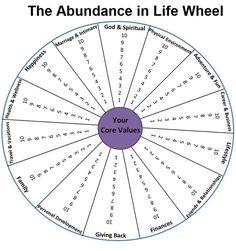 abundance in life wheel | ... the Printable PDF of the Abundance in Life Wheel by clicking here