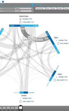 The 25 Most Beautiful Data Visualizations Of 2013 Tool: Silver GED VIZ: Visualizing Global Economic Relations