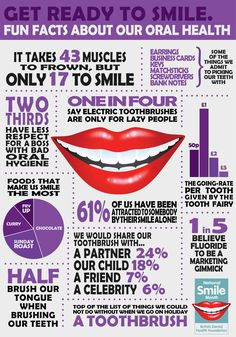 Throughout National Smile Month our National Dental Survey often throws up a number of quirky and fun facts. Description from nationalsmilemonth.org. I searched for this on bing.com/images