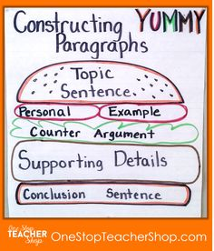 Paragraph Writing Anchor Chart - Check out my collection of anchor charts for math, reading, writing, and grammar. I love anchor charts even though I'm not so great at making them! Also, get some tips for using anchor charts effectively in your classroom. Grammar Anchor Charts, Grammar Chart, Math Charts, Writing Anchor Charts, Reading Anchor Charts, Paragraph Writing, Essay Writing, Writing Process, Writing Rubrics