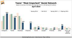 PiperJaffray-Teens-Most-Important-Social-Network-Apr2015