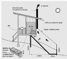 Diário de Uma Quase Favelada: Banheiro Seco (Compostável)