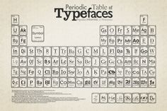 Periodic Table of Typefaces by Cam Wilde
