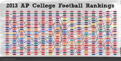 2013 College Football Rankings Visualization
