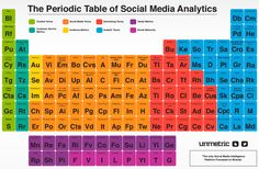#FFsocial The Periodic Table of Social Media Analytics http://go.unmetric.com/hs-fs/hub/394214/file-1960811337-pdf/The_Periodic_Table_of_Social_Media_Analytics.pdf