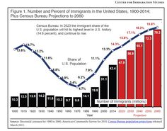 (National Review) – The U.S. immigrant population reached a record high of 42.4 million according to a new analysis of census data — and the growth rate of the foreign-born population is accelerating. A new Center for Immigration Studies (CIS) report shows the legal- and illegal-immigrant population grew by 2.4 million since 2010, with more than a million ...