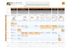 Customer Experience Journey Map - Example of Orange #CustomerExperience #CX