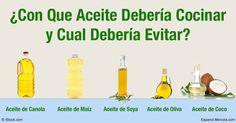 Algunos aceites producen elementos tóxicos al momento de ser calentados al grado que pueden dañar su salud. Descubra que aceite es seguro para cocina. http://articulos.mercola.com/sitios/articulos/archivo/2016/04/24/aceite-para-cocinar.aspx