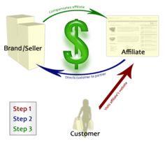 Affiliate Marketing vagy MLM?