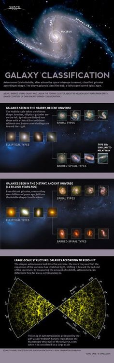 Astronomy - Deep Space: Astronomer Edwin Hubble devised a classification system to identify galaxy types. Cosmos, Pseudo Science, Science And Nature, Life Science, Science Space, Science Facts, Space And Astronomy, Astronomy Facts, Hubble Space