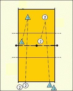 BUTTERFLY RACES: Servers from both teams on the same end line and passers and setters from both teams on the other side of the net.  Court is split with an antennae.  On one half of the court, Team 1 will serve straight ahead to Team 2′s passer.  Team 2 passes the ball, sets it, then hits.  After hit, the passer/hitter becomes the setter, setter shags and serves against Team 1 on the other half of the court. First to 10 deep corner hits wins.  Missed serve counts as a hit for the other team
