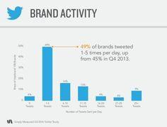 [Comment les grandes entreprises utilisent Twitter] Simply Measured a étudié le comportement des grandes marques sur Twitter. La moitié des grandes entreprises tweetent entre 1 et 5 fois par jour. La plupart des tweets envoyés sont des réponses (70%). Pour ces marques, mieux vaut tweeter une photo : elles représentent 51% de l'engagement généré sur le réseau social. [Blog du modérateur 26/11/14]